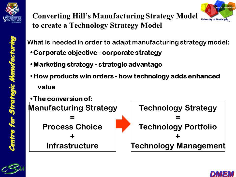 Technology Strategy Model 1.