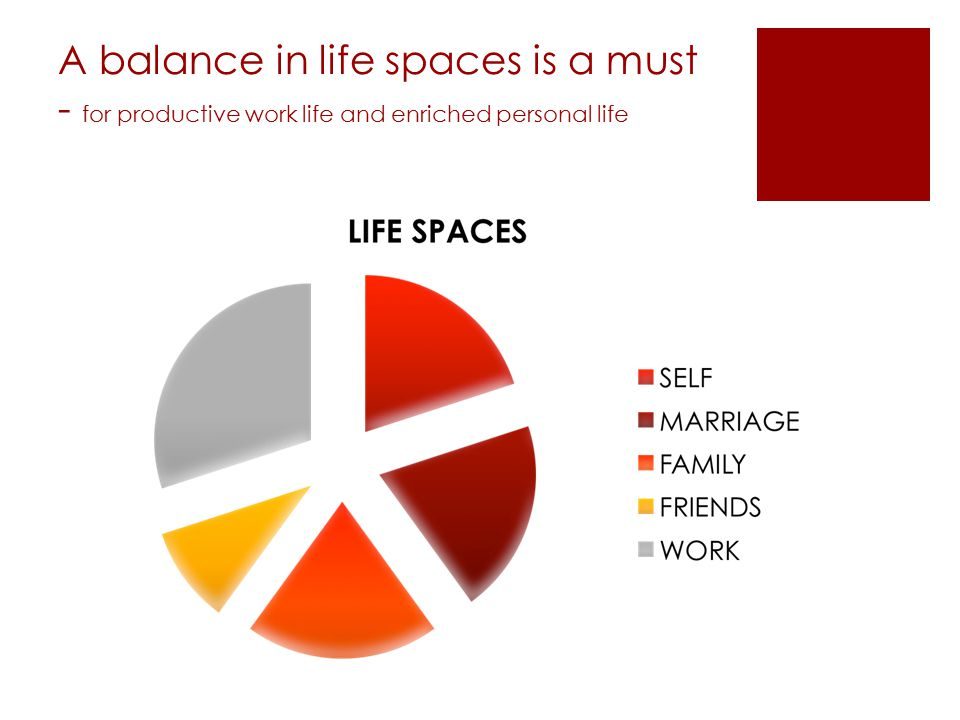 A balance in life spaces is a must - for productive work life and enriched personal life