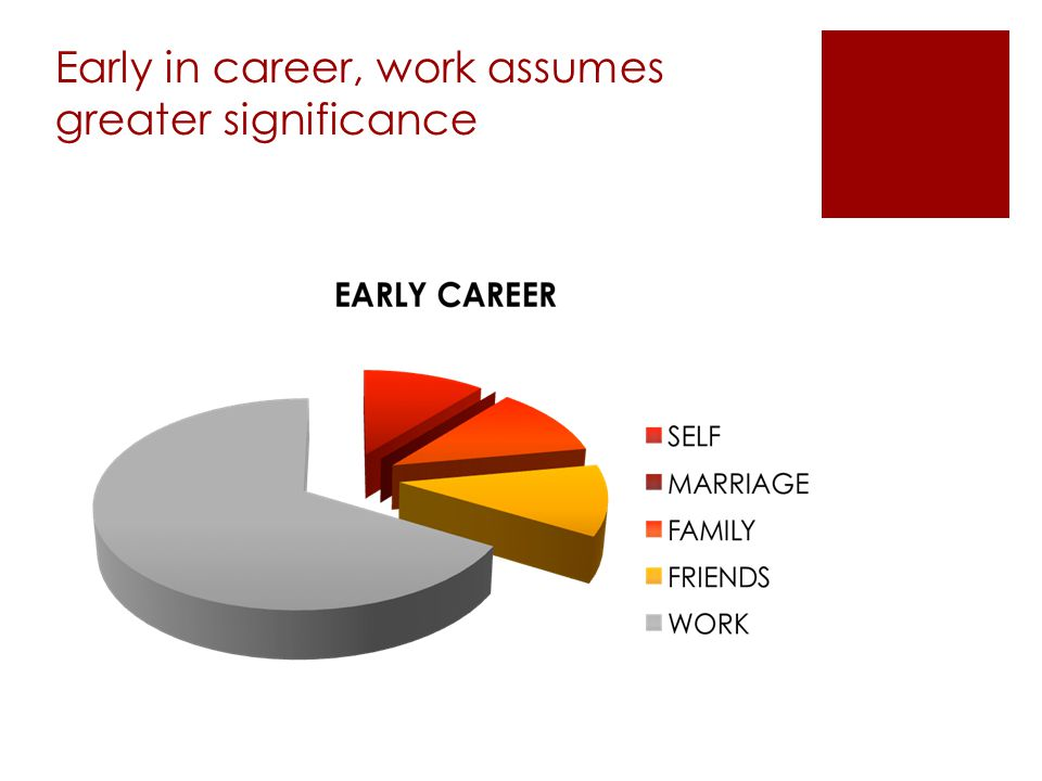 Early in career, work assumes greater significance
