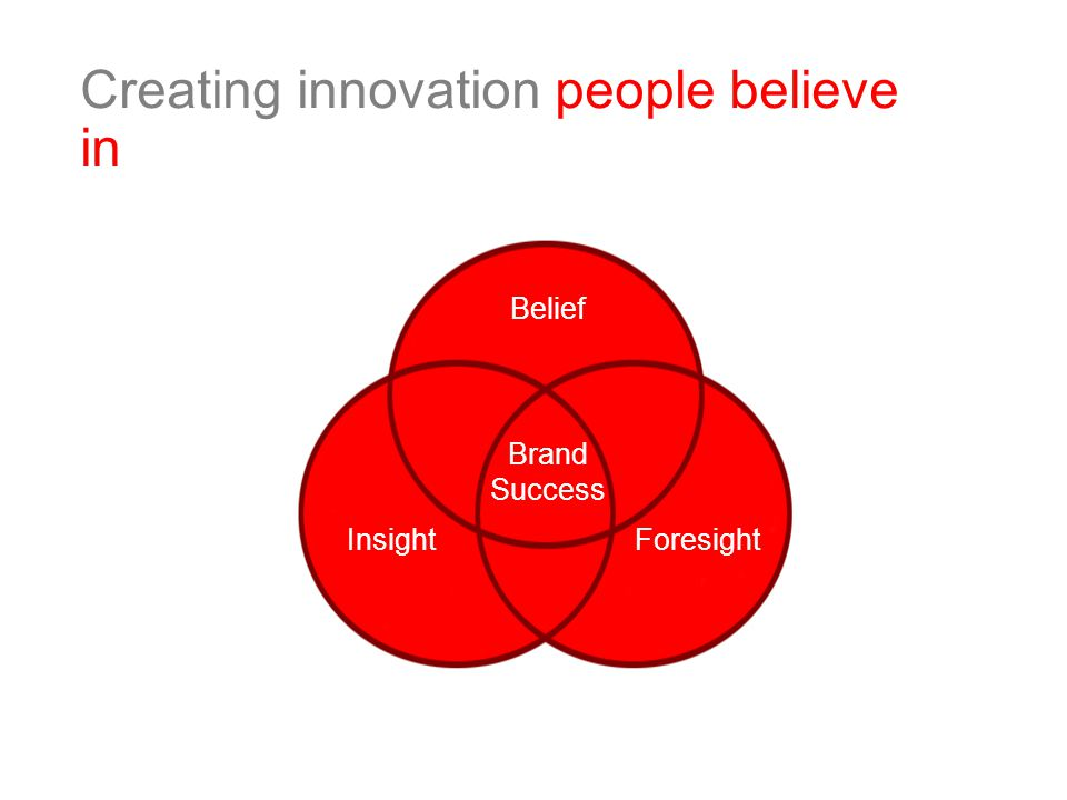 Creating innovation people believe in Brand Success Belief InsightForesight