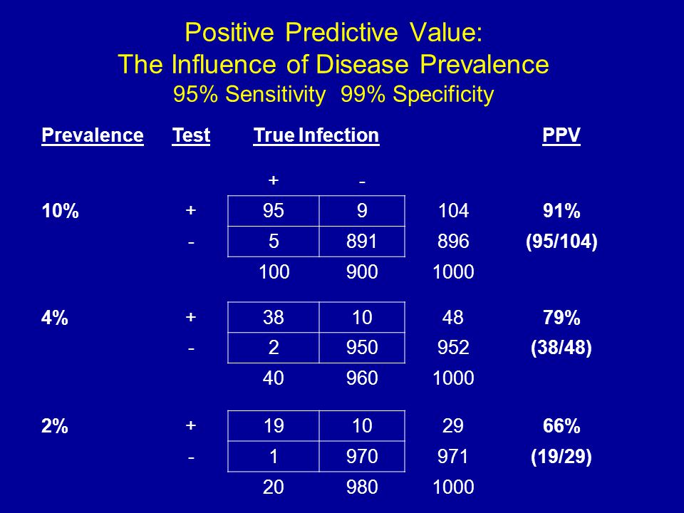 Positive Predictive Value: The Influence of Disease Prevalence 95% Sensitivity 99% Specificity PrevalenceTestTrue InfectionPPV +- 10%+95910491% -5891896(95/104) 1009001000 4%+38104879% -2950952(38/48) 409601000 2%+19102966% -1970971(19/29) 209801000