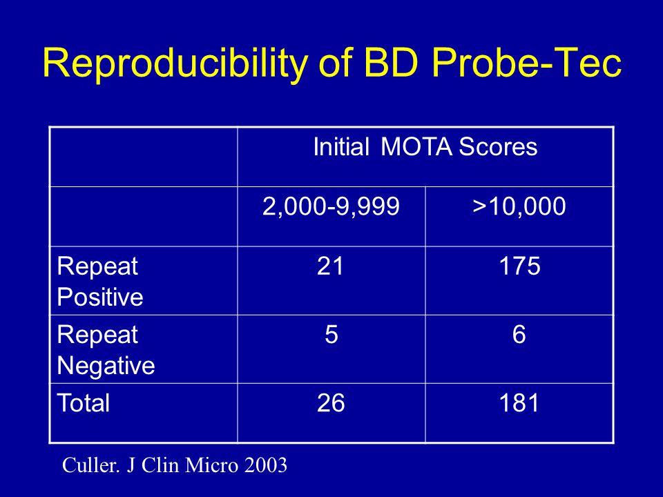 Reproducibility of BD Probe-Tec Initial MOTA Scores 2,000-9,999>10,000 Repeat Positive 21175 Repeat Negative 56 Total26181 Culler.