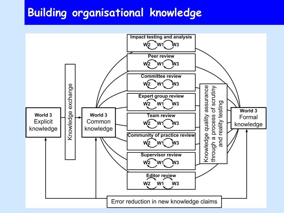 Building organisational knowledge