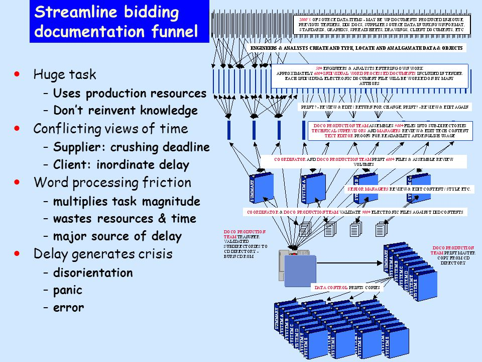 Streamline bidding documentation funnel Huge task –Uses production resources –Don't reinvent knowledge Conflicting views of time –Supplier: crushing deadline –Client: inordinate delay Word processing friction –multiplies task magnitude –wastes resources & time –major source of delay Delay generates crisis –disorientation –panic –error