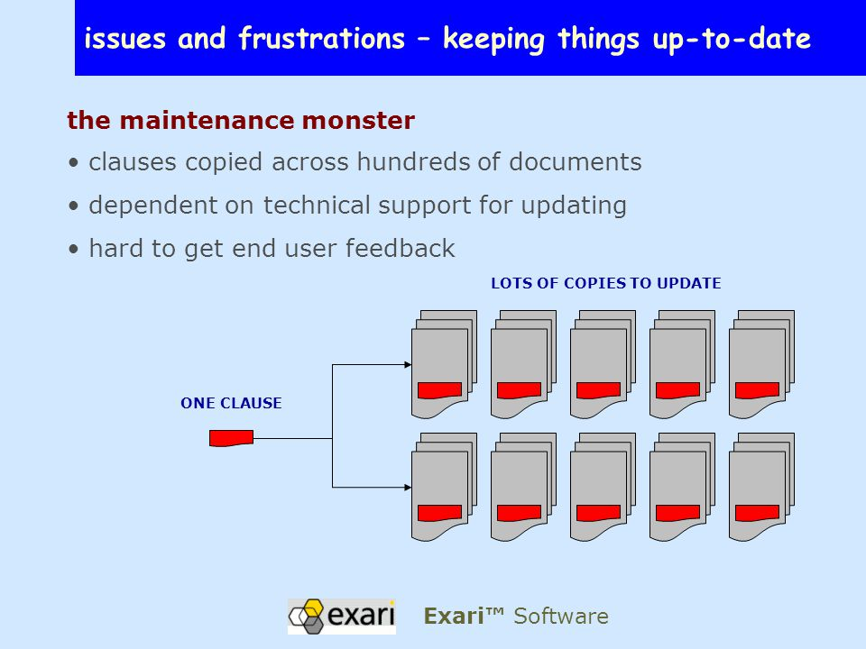 issues and frustrations – keeping things up-to-date the maintenance monster clauses copied across hundreds of documents dependent on technical support for updating hard to get end user feedback LOTS OF COPIES TO UPDATE ONE CLAUSE Exari™ Software