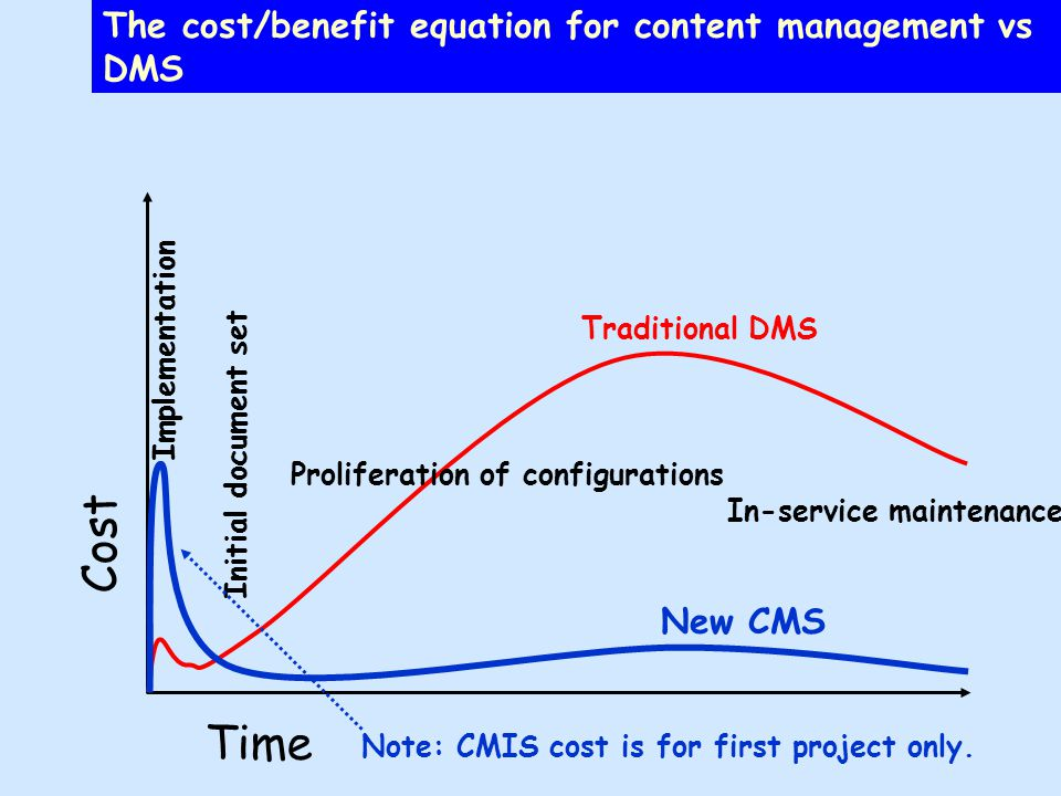 The cost/benefit equation for content management vs DMS Implementation Initial document set Proliferation of configurations In-service maintenance Cost Time New CMS Traditional DMS Note: CMIS cost is for first project only.