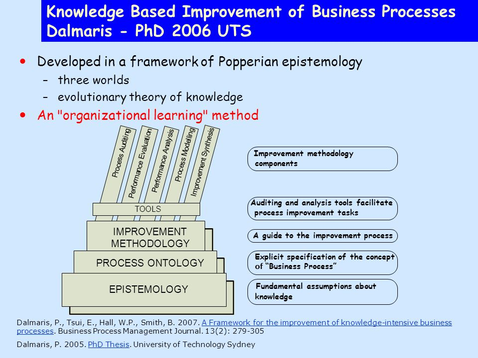 Knowledge Based Improvement of Business Processes Dalmaris - PhD 2006 UTS Developed in a framework of Popperian epistemology –three worlds –evolutionary theory of knowledge An organizational learning method Fundamental assumptions about knowledge Explicit specification of the concept of Business Process A guide to the improvement process Improvement methodology components Auditing and analysis tools facilitate process improvement tasks Dalmaris, P., Tsui, E., Hall, W.P., Smith, B.