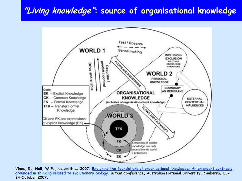 The organization may know less than its members Organizational knowledge is more than the sum of the knowledge of the organization s individual members, but people with their individual knowledge count People have lives outside their local organizational circumstances ( boundaryless careers ) Arthur 1994)Arthur People know a lot the organization doesn t –Tacit (Polanyi 1958, 1966) skills and understandings that cannot readily be expressed in words;Polanyi –Implicit knowledge the person can articulate and which could readily be shared if anyone knew to ask for it (Snowden 2000, 2002)20002002 –Explicit documents and other tangible resources the individual may know about but that are not generally known about in the organization.
