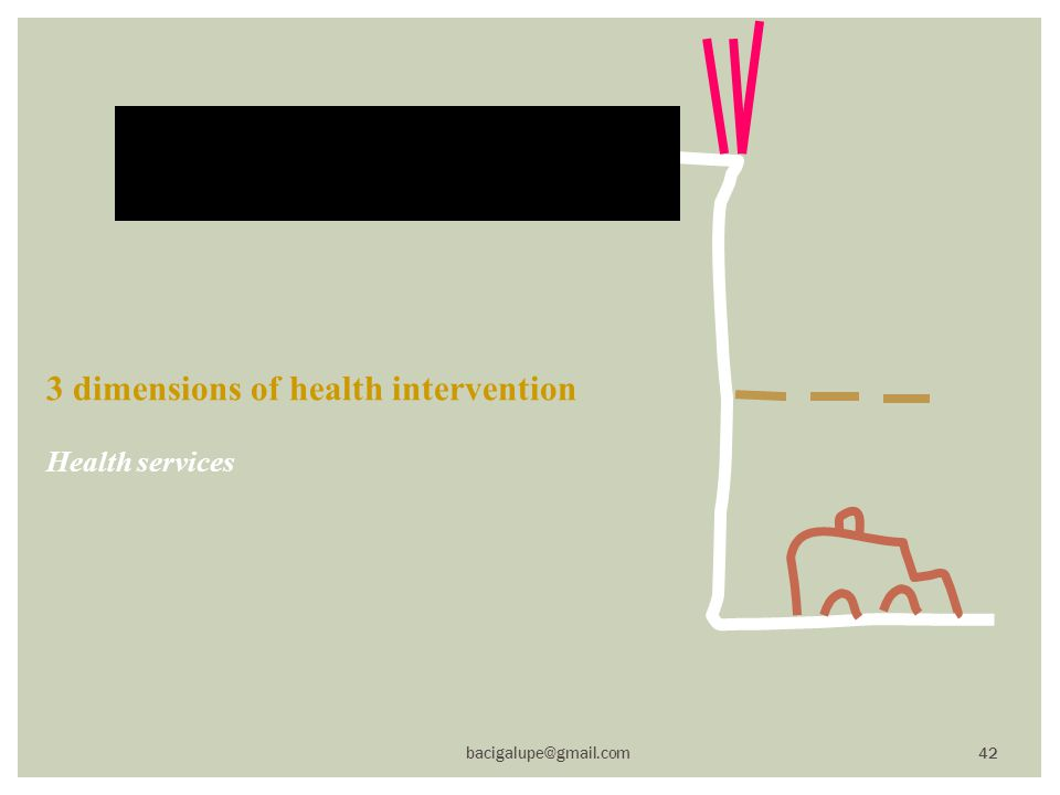 3 dimensions of health intervention Health services bacigalupe@gmail.com 42