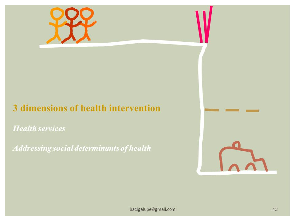 3 dimensions of health intervention Health services Addressing social determinants of health bacigalupe@gmail.com 43