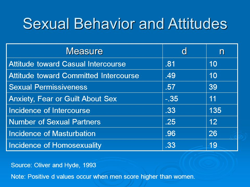 19.33Incidence of Homosexuality 26.96Incidence of Masturbation 12.25Number of Sexual Partners 135.33Incidence of Intercourse 11-.35Anxiety, Fear or Guilt About Sex 39.57Sexual Permissiveness 10.49Attitude toward Committed Intercourse 10.81Attitude toward Casual IntercoursendMeasure Source: Oliver and Hyde, 1993 Note: Positive d values occur when men score higher than women.