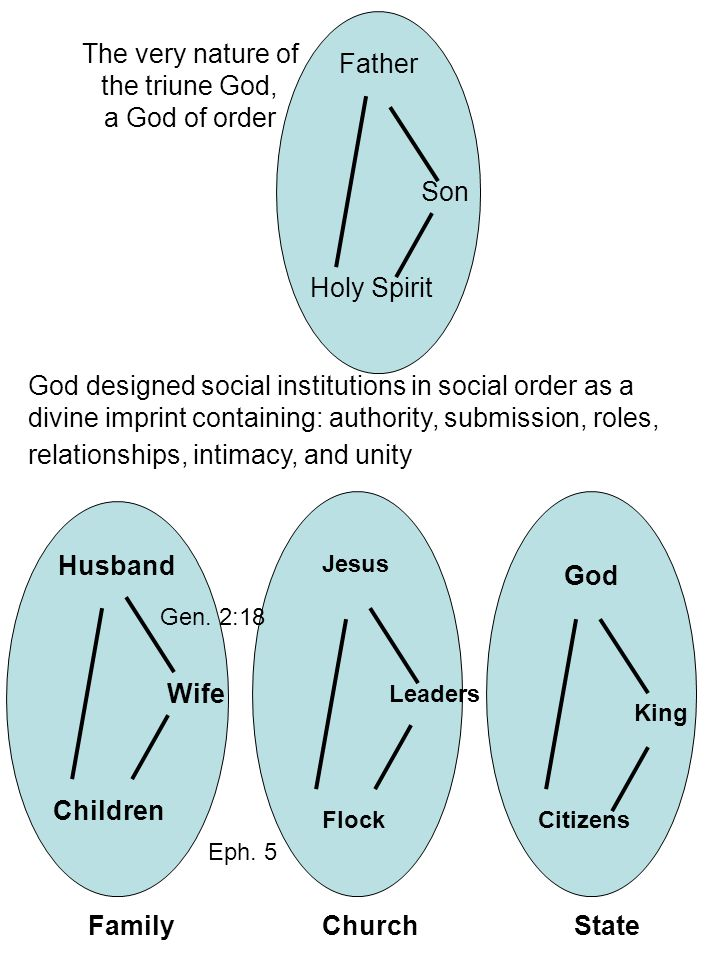 God designed social institutions in social order as a divine imprint containing: authority, submission, roles, relationships, intimacy, and unity The very nature of the triune God, a God of order FamilyChurch God Son Holy Spirit Children Wife Husband Father State King Citizens Jesus Leaders Flock Gen.