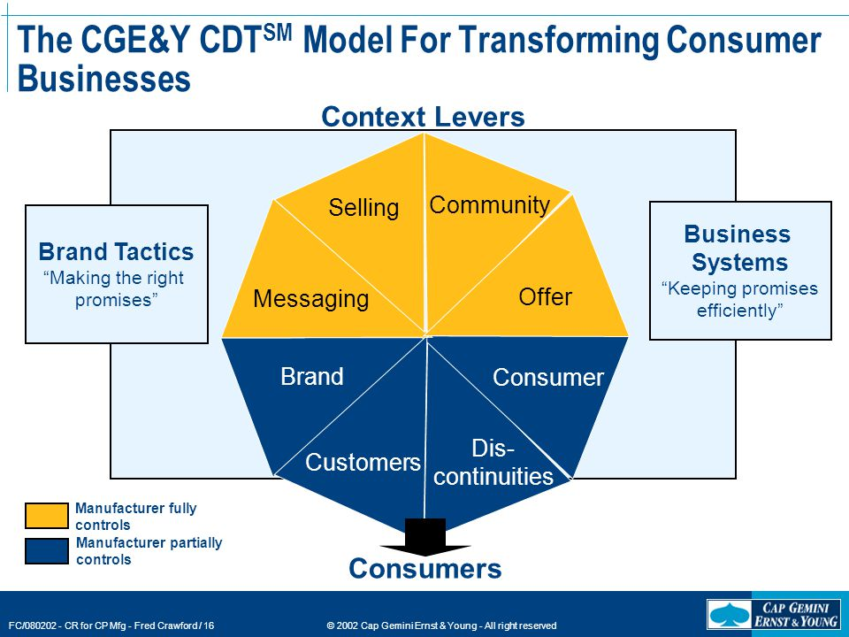 © 2002 Cap Gemini Ernst & Young - All right reserved FC/080202 - CR for CP Mfg - Fred Crawford / 16 The CGE&Y CDT SM Model For Transforming Consumer Businesses Selling Community Offer Consumer Messaging Brand Customers Dis- continuities Brand Tactics Making the right promises Business Systems Keeping promises efficiently Context Levers Manufacturer fully controls Manufacturer partially controls Consumers
