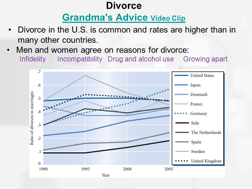 Divorce Grandma s Advice Video Clip Grandma s Advice Video Clip Divorce in the U.S.
