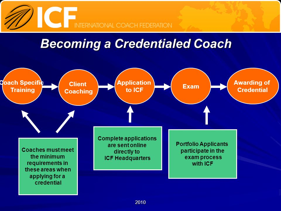 Coach Specific Training Client Coaching Application to ICF Exam Awarding of Credential Coaches must meet the minimum requirements in these areas when applying for a credential Portfolio Applicants participate in the exam process with ICF Complete applications are sent online directly to ICF Headquarters Becoming a Credentialed Coach 2010