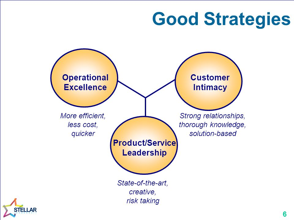 6 Good Strategies More efficient, less cost, quicker Strong relationships, thorough knowledge, solution-based Operational Excellence Customer Intimacy