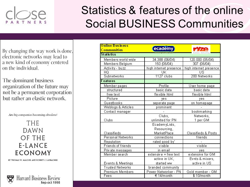 > european business development solutions < Hendrik Deckers - September 2004 Statistics & features of the online Social BUSINESS Communities Sep-oct 1998