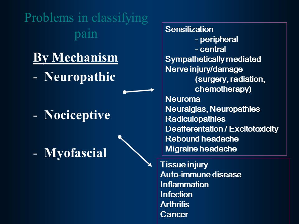 By Mechanism -Neuropathic -Nociceptive -Myofascial Problems in classifying pain Sensitization - peripheral - central Sympathetically mediated Nerve injury/damage (surgery, radiation, chemotherapy) Neuroma Neuralgias, Neuropathies Radiculopathies Deafferentation / Excitotoxicity Rebound headache Migraine headache Tissue injury Auto-immune disease Inflammation Infection Arthritis Cancer