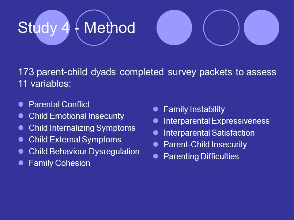 Study 4 - Method Parental Conflict Child Emotional Insecurity Child Internalizing Symptoms Child External Symptoms Child Behaviour Dysregulation Family Cohesion Family Instability Interparental Expressiveness Interparental Satisfaction Parent-Child Insecurity Parenting Difficulties 173 parent-child dyads completed survey packets to assess 11 variables: