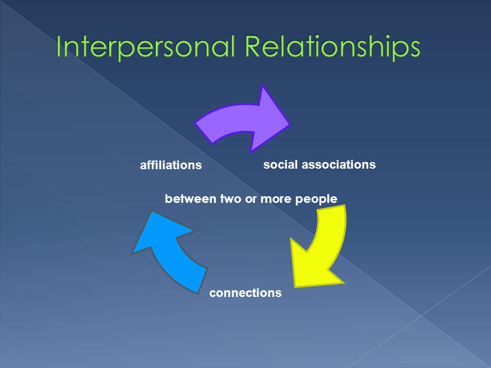 Interpersonal Relationships vary in differing levels of intimacy and sharing, implying the discovery or establishment of common ground, and may be centered around something(s) shared in common.