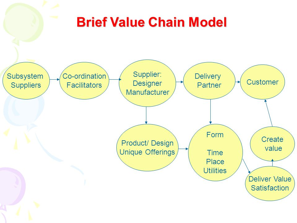 Subsystem Suppliers Co-ordination Facilitators Form Time Place Utilities Delivery Partner Supplier: Designer Manufacturer Customer Product/ Design Unique Offerings Create value Deliver Value Satisfaction Brief Value Chain Model