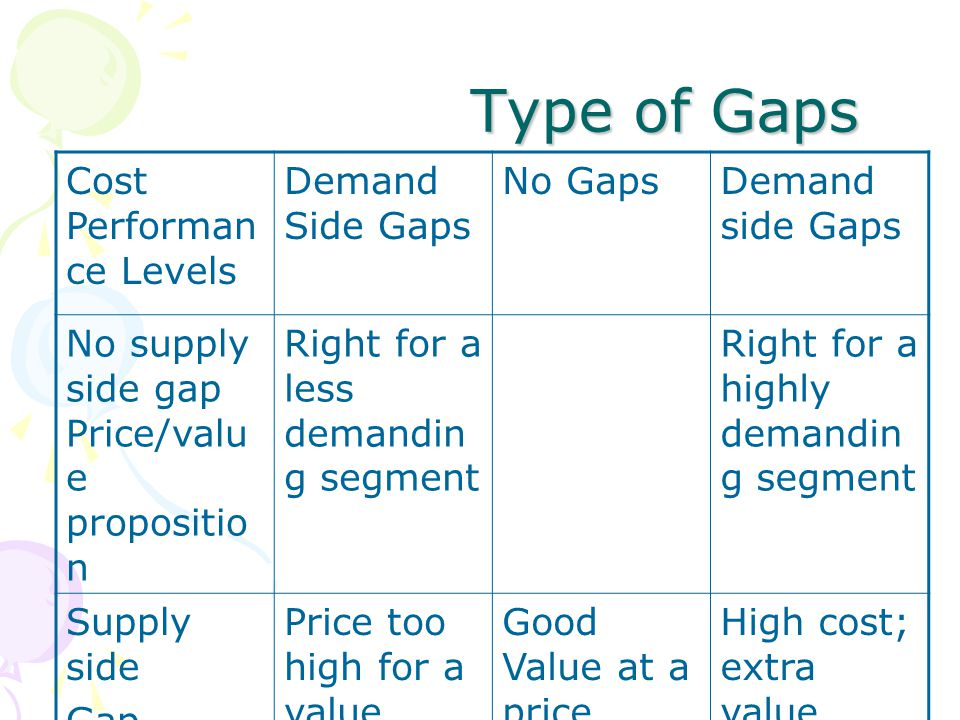 Type of Gaps Type of Gaps Cost Performan ce Levels Demand Side Gaps No GapsDemand side Gaps No supply side gap Price/valu e propositio n Right for a less demandin g segment Right for a highly demandin g segment Supply side Gap Inefficient, high costs Price too high for a value rather low Good Value at a price which is high High cost; extra value absent