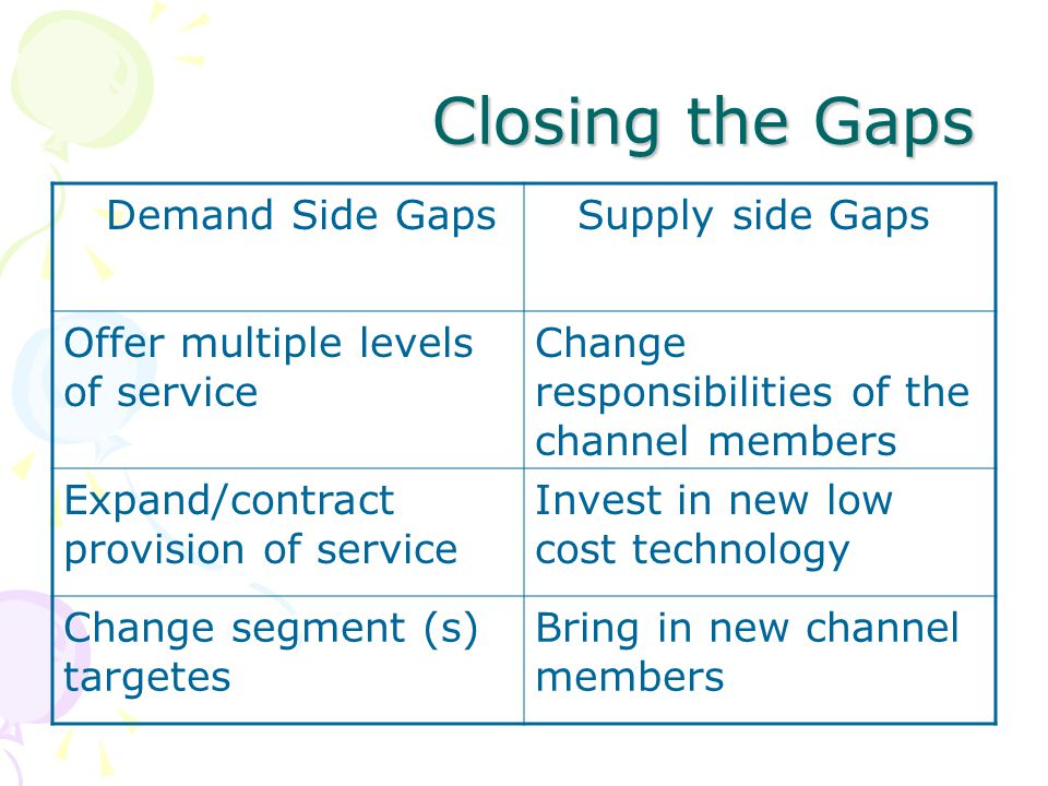 Closing the Gaps Closing the Gaps Demand Side Gaps Supply side Gaps Offer multiple levels of service Change responsibilities of the channel members Expand/contract provision of service Invest in new low cost technology Change segment (s) targetes Bring in new channel members