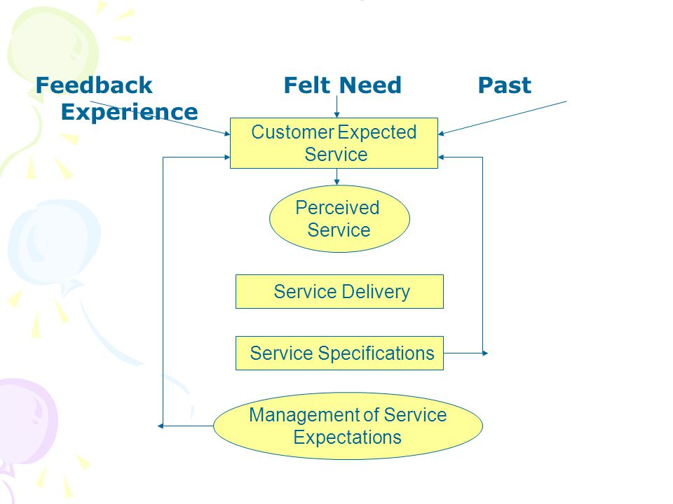 Service Output Levels Feedback Felt Need Past Experience Customer Expected Service Perceived Service Service Delivery Service Specifications Management of Service Expectations
