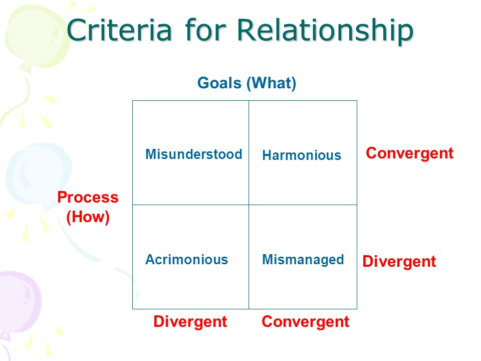 Criteria for Relationship Goals (What) Process (How) Convergent Divergent Misunderstood Harmonious AcrimoniousMismanaged ConvergentDivergent