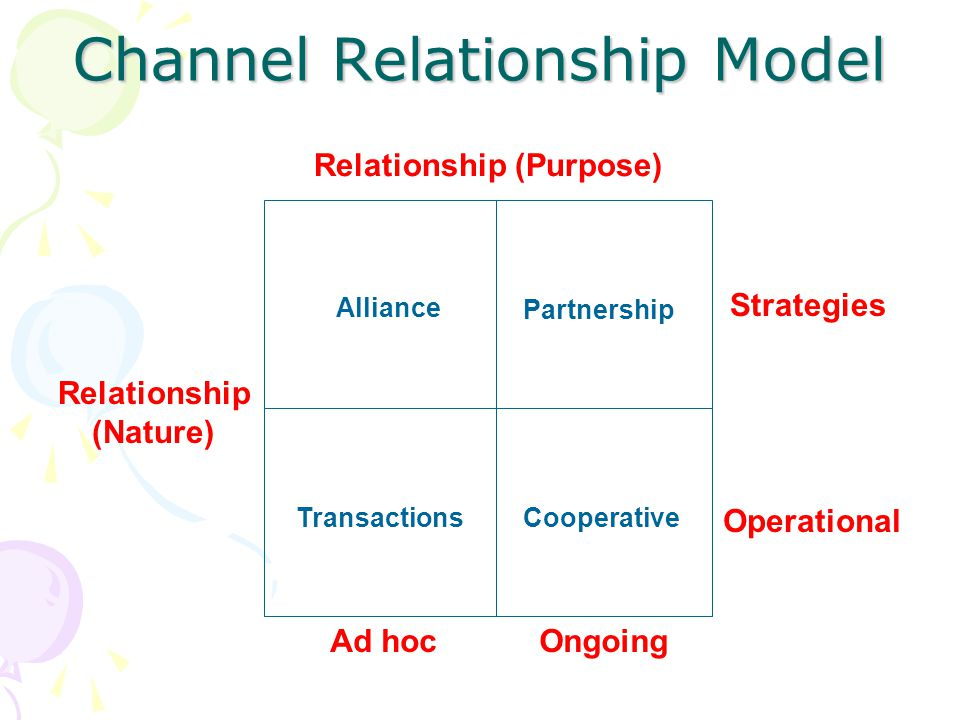 Channel Relationship Model Relationship (Purpose) Relationship (Nature) Strategies Operational Alliance Partnership TransactionsCooperative Ongoing Ad hoc