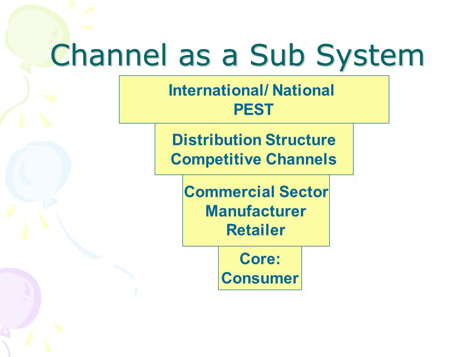 Channel as a Sub System International/ National PEST Distribution Structure Competitive Channels Commercial Sector Manufacturer Retailer Core: Consume