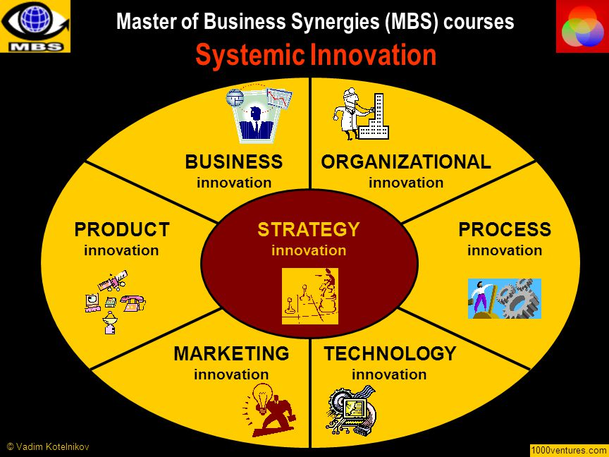 BUSINESS innovation © Vadim Kotelnikov ORGANIZATIONAL innovation PRODUCT innovation PROCESS innovation MARKETING innovation TECHNOLOGY innovation STRATEGY innovation 1000ventures.com Master of Business Synergies (MBS) courses Systemic Innovation