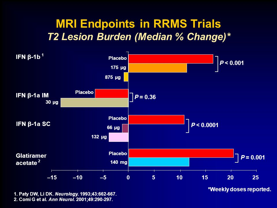 MRI Endpoints in RRMS Trials T2 Lesion Burden (Median % Change)* *Weekly doses reported.