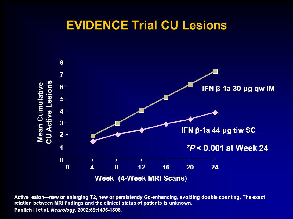 Active lesion—new or enlarging T2, new or persistently Gd-enhancing, avoiding double counting. The exact relation between MRI findings and the clinica