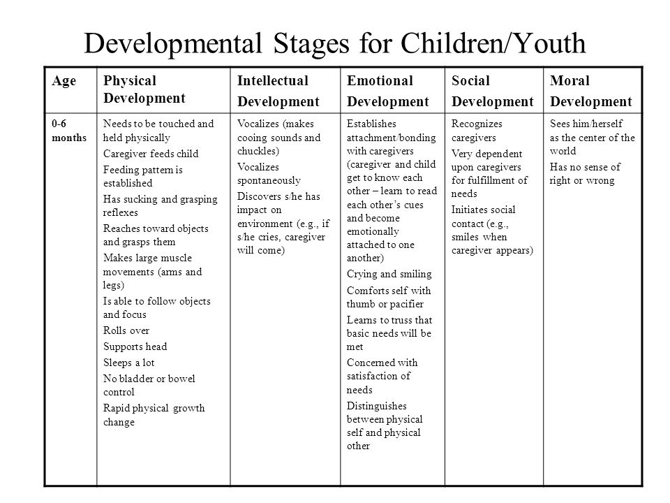 Developmental Focus in Early, Middle, and Late Adolescence Stages of AdolescenceDevelopmental Focus Early Adolescence (females 11-13 years; males 12-1