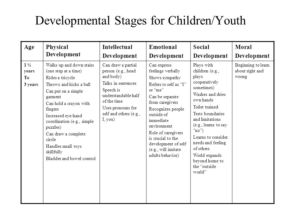 Developmental Stages for Children/Youth AgePhysical Development Intellectual Development Emotional Development Social Development Moral Development 6