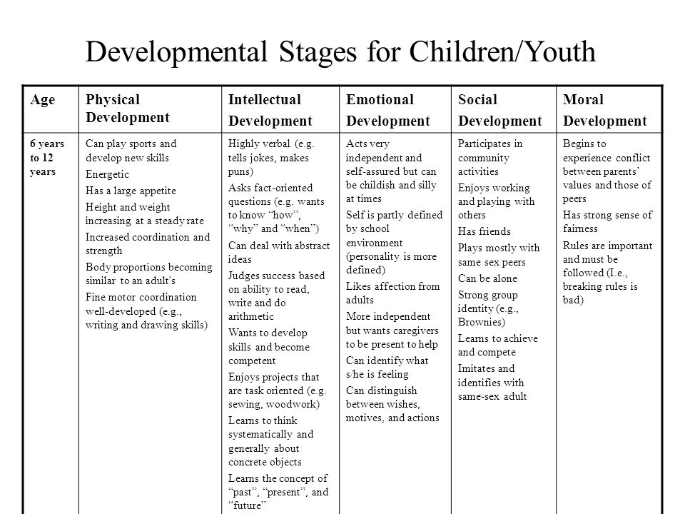 Developmental Stages for Children/Youth AgePhysical Development Intellectual Development Emotional Development Social Development Moral Development 3