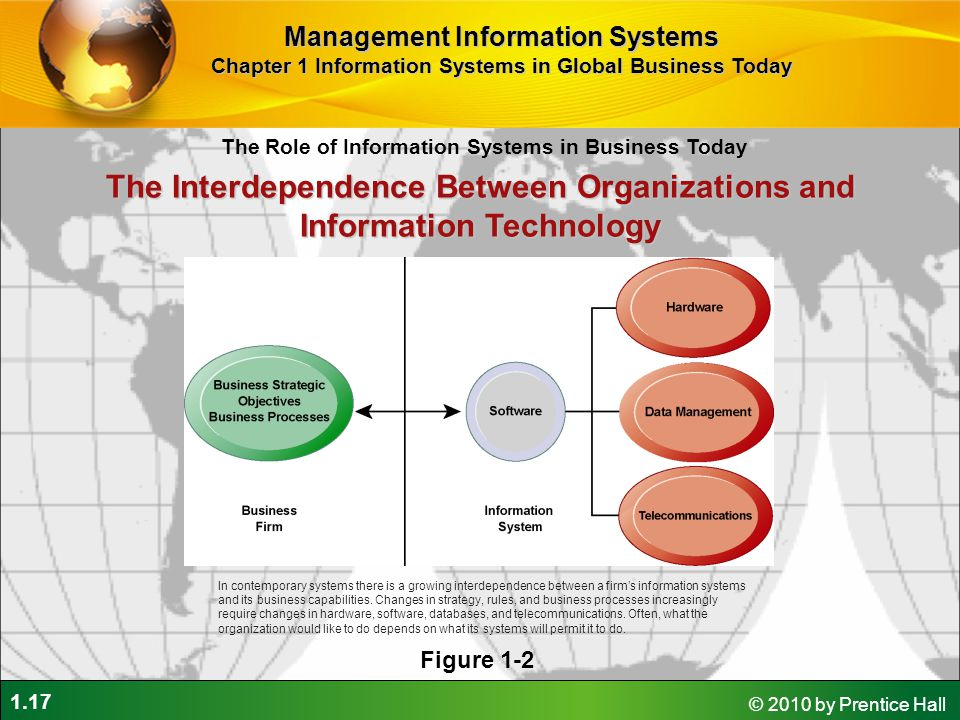 1.17 © 2010 by Prentice Hall The Role of Information Systems in Business Today Management Information Systems Chapter 1 Information Systems in Global