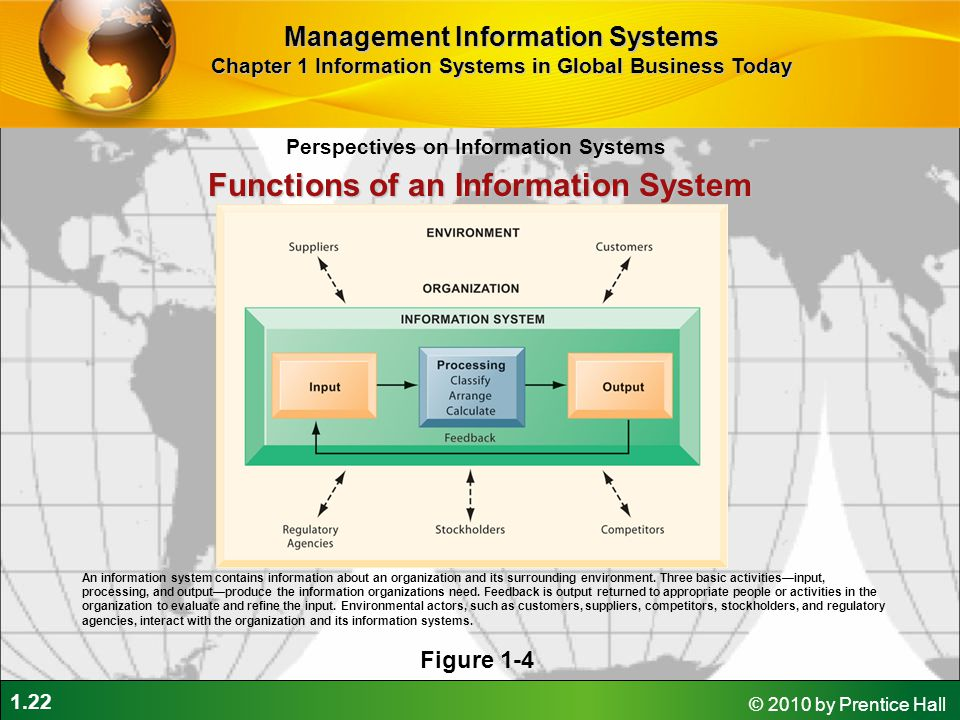 1.22 © 2010 by Prentice Hall Perspectives on Information Systems Management Information Systems Chapter 1 Information Systems in Global Business Today