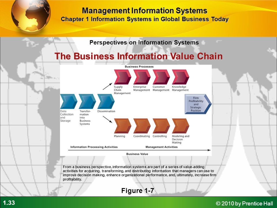 1.33 © 2010 by Prentice Hall Perspectives on Information Systems Management Information Systems Chapter 1 Information Systems in Global Business Today