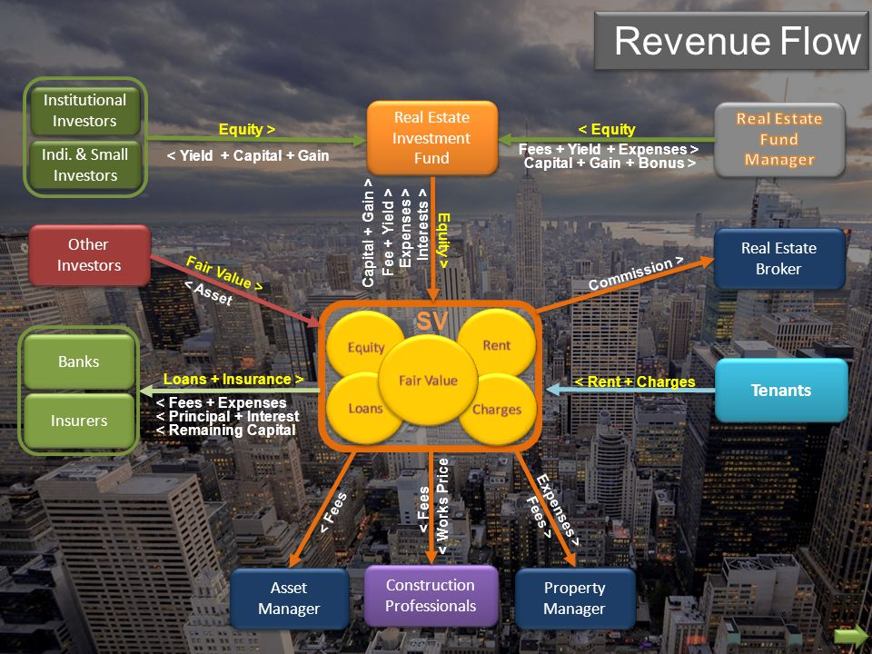 Comparative Business Plans Net Surface : 42,000 m² Development Budget : 295 M€ Annual Rent : 600 €/m² Adaptation & Leasing Cost : 10 M€ Target Exit Yield: 6.25 %Exit Time ( includes 4 years development ): 7 years To Be Leased After Development Leased Prior Development Loan / Equity Loan Interest Equity Rate Total Project Budget Loan Interests Committed Equity Loss of Rent (months) 40 / 60 4.25 % 12.00 % 305 M€ 20 M€ 185 M€ 12 60 / 40 3.75 % 12.00 % 295 M€ 34 M€ 114 M€ 0 + Risks - PERFORMANCESTo Be Leased After Development Leased Prior Development Net Profit IRR Unlevered (ROI BT ) IRR Levered (ROE BT ) Equity Multiple 110 M€ 10.21 % 10.27 % 1.60 136 M€ 13.24 % 20.46 % 2.16
