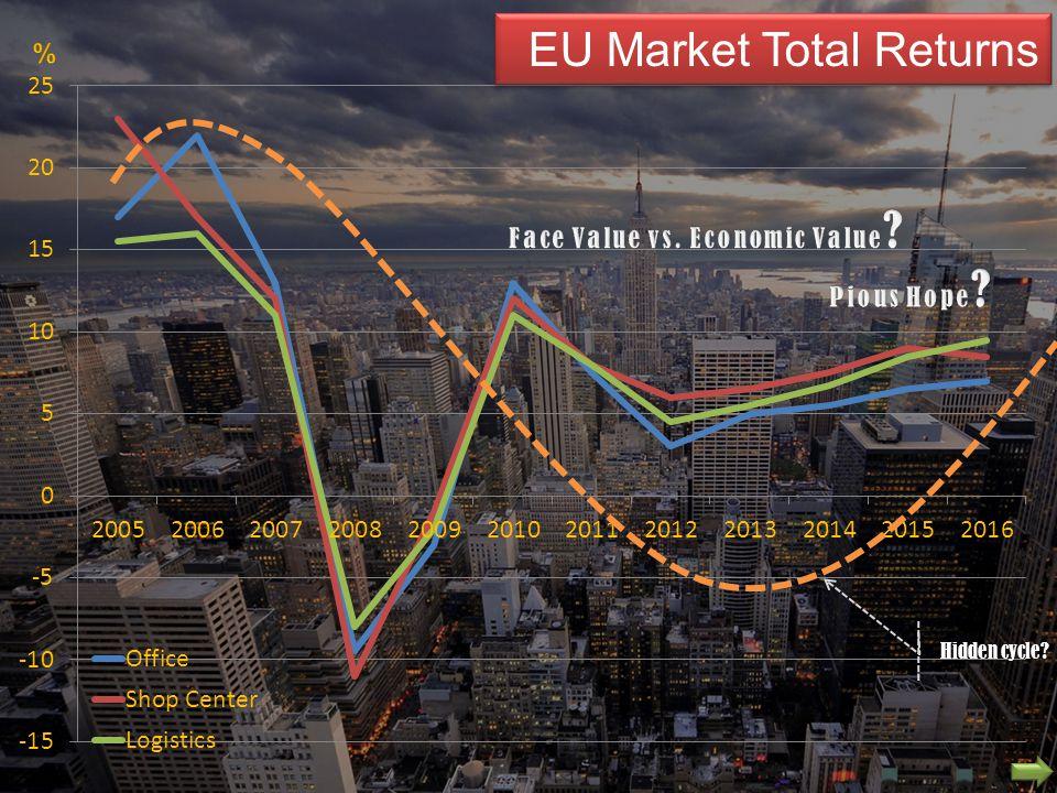 EU Market Total Returns Hidden cycle?