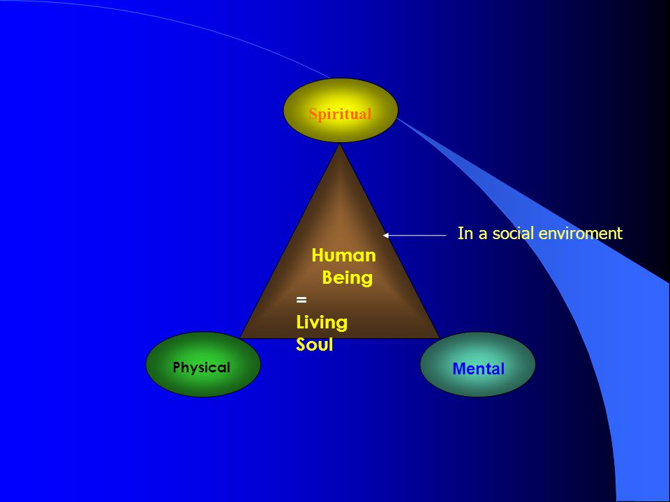 Human Being = Living Soul Physical Spiritual Mental In a social enviroment
