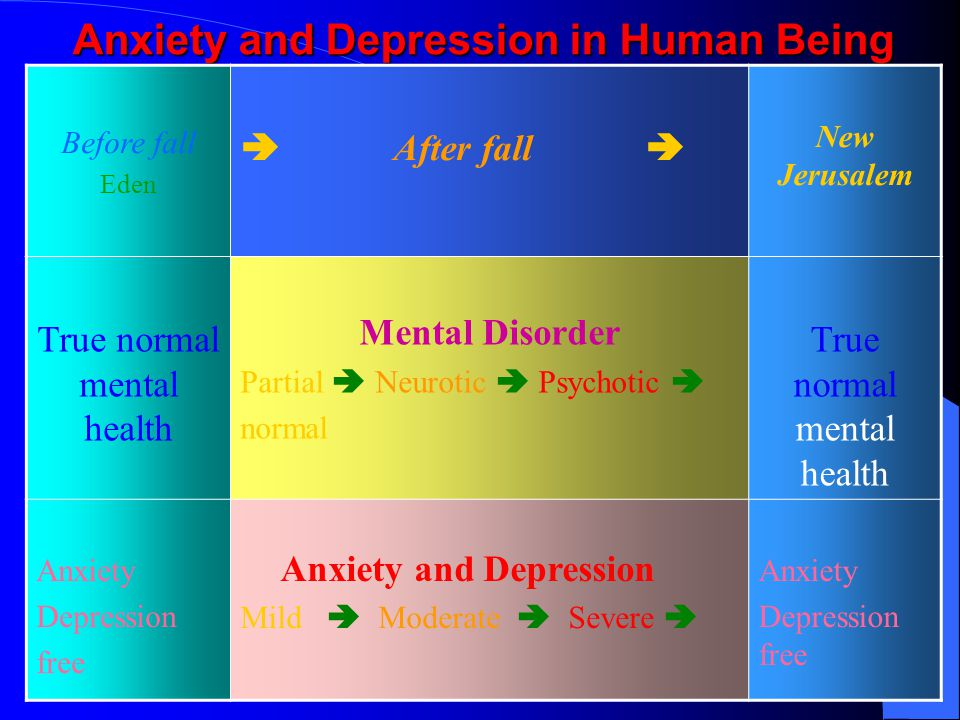 Anxiety and Depression in Human Being Before fall Eden  After fall  New Jerusalem True normal mental health Mental Disorder Partial  Neurotic  Psychotic  normal True normal mental health Anxiety Depression free Anxiety and Depression Mild  Moderate  Severe  Anxiety Depression free