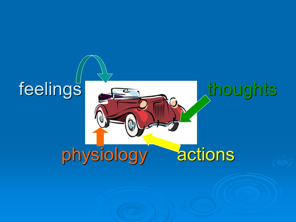 feelings thoughts physiology actions