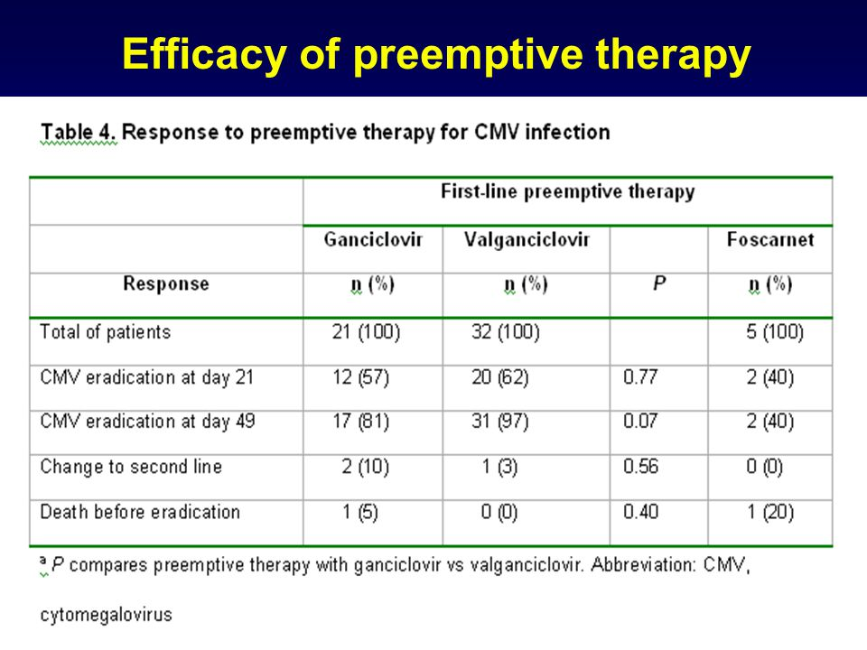Efficacy of preemptive therapy