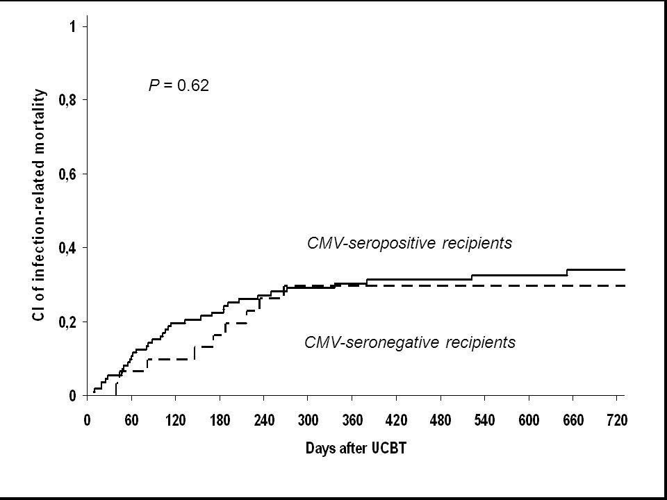 CMV-seronegative recipients P = 0.62 CMV-seropositive recipients