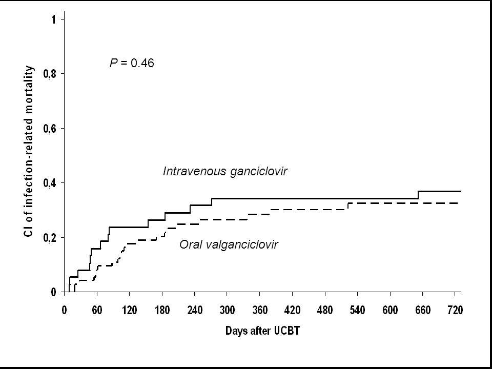 Intravenous ganciclovir P = 0.46 Oral valganciclovir
