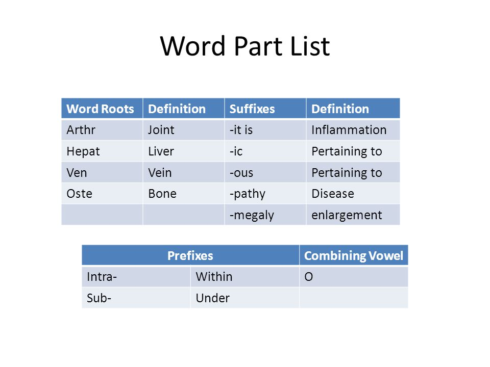 Word Part List Word RootsDefinitionSuffixesDefinition ArthrJoint-it isInflammation HepatLiver-icPertaining to VenVein-ousPertaining to OsteBone-pathyD