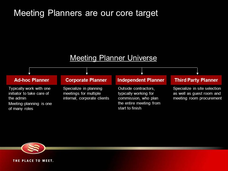 Ad-hoc Planner Specialize in planning meetings for multiple internal, corporate clients Typically work with one initiator to take care of the admin Meeting-planning is one of many roles Outside contractors, typically working for commission, who plan the entire meeting from start to finish Corporate PlannerIndependent Planner Meeting Planner Universe Specialize in site selection as well as guest room and meeting room procurement Third Party Planner Meeting Planners are our core target